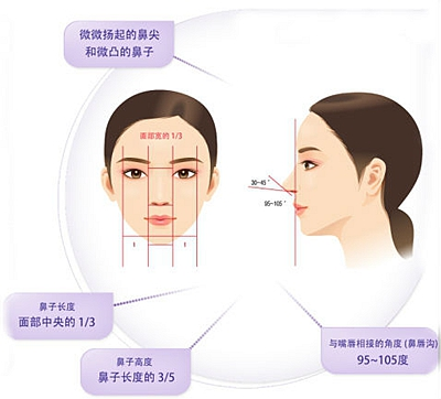 BK整形外科为您打造完美鼻型
