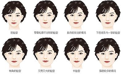下颌角整形脸型