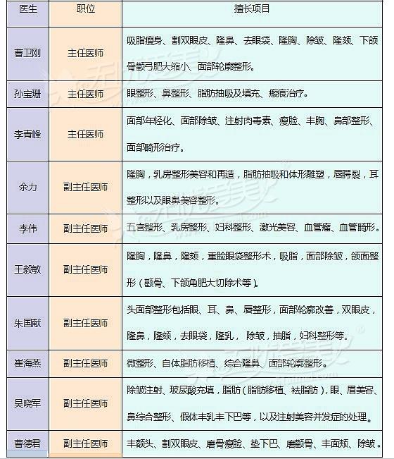 上海九院面部五官整形专家有哪些
