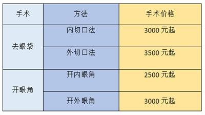 西安西京开眼角去眼袋手术价格表
