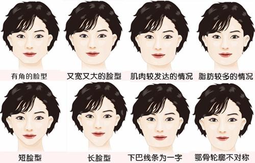 四方脸类型