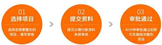 南昌广济整形分期付款流程