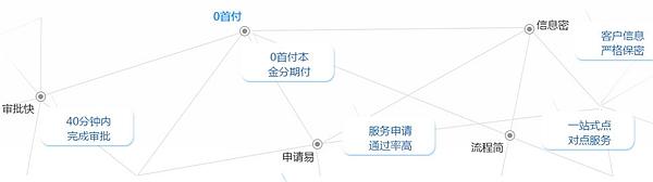 郑州美丽时光整形分期5大优势
