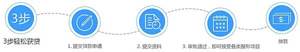 郑州美丽时光整形分期申请流程