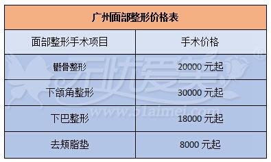 广州面部整形价格表