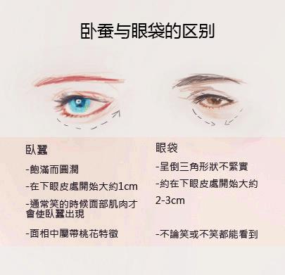 北京宜健三业卧蚕整形