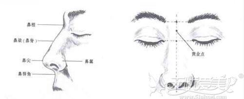 3D立体隆鼻