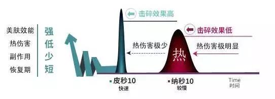 上海仁爱整形医院皮秒激光治疗效果好