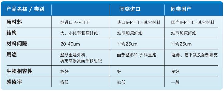 南京施尔美射极峰膨体材料和其他材料对比