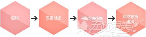 韩国麦恩自体脂肪隆胸术过程