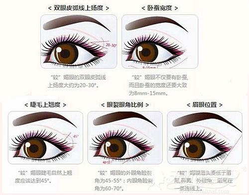 南宁美丽焦点双眼皮手术设计