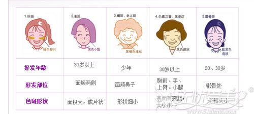 不同年龄阶段会诱发不同的斑点