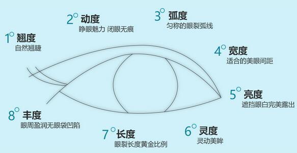 深圳广和整形医院对全眼360°全方位塑造,根据整体脸型,设计个性化美眼。