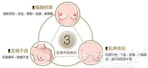 南京韩辰C弧蜜桃美胸术可以改善的胸部不良