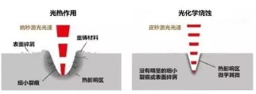 福州海峡蜂巢皮秒美肤的优势