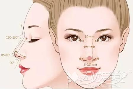 兰州时光诠释好看的鼻子类型