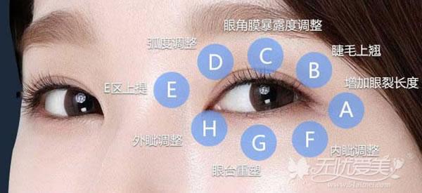杨俊斐擅长美杜莎综合美眼术