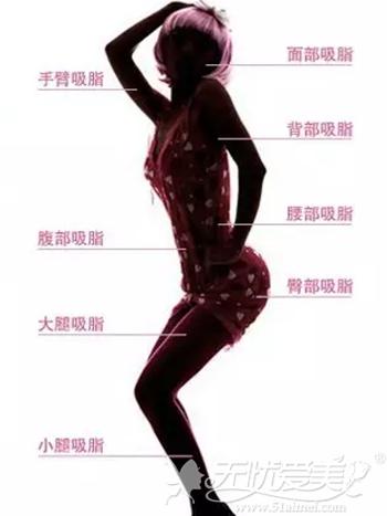 哈尔滨王医生水动力360°环吸适合部位