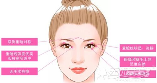 北京新星靓分析成功双眼皮的条件