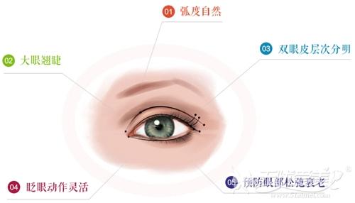 广州博仕仿生理双眼皮美学