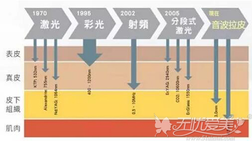 光电的发展史