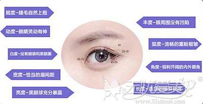 沈阳元辰综合美眼术的优势