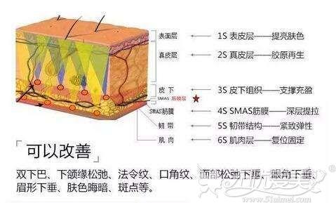 8月24-25日抗衰老专家林耀兴博士坐诊天津欧菲定制青春