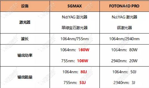 5gmax极速提拉和欧洲之星4D的不同之处