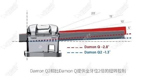 damonq2自锁托槽的优势